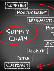 History and academic definition of supply chain logistics management